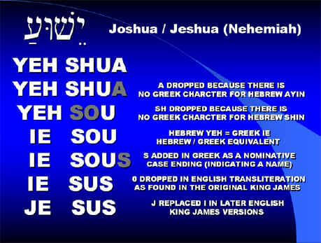 Etymology of the name Jesus